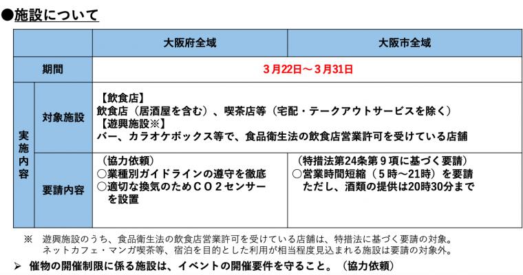 令和3年3月31日までコロナ感染症『イエローステージ(警戒)2の対応方針に基づく要請』の発令の要請に従い、この期間の営業時間を変更いたします(期間延長)