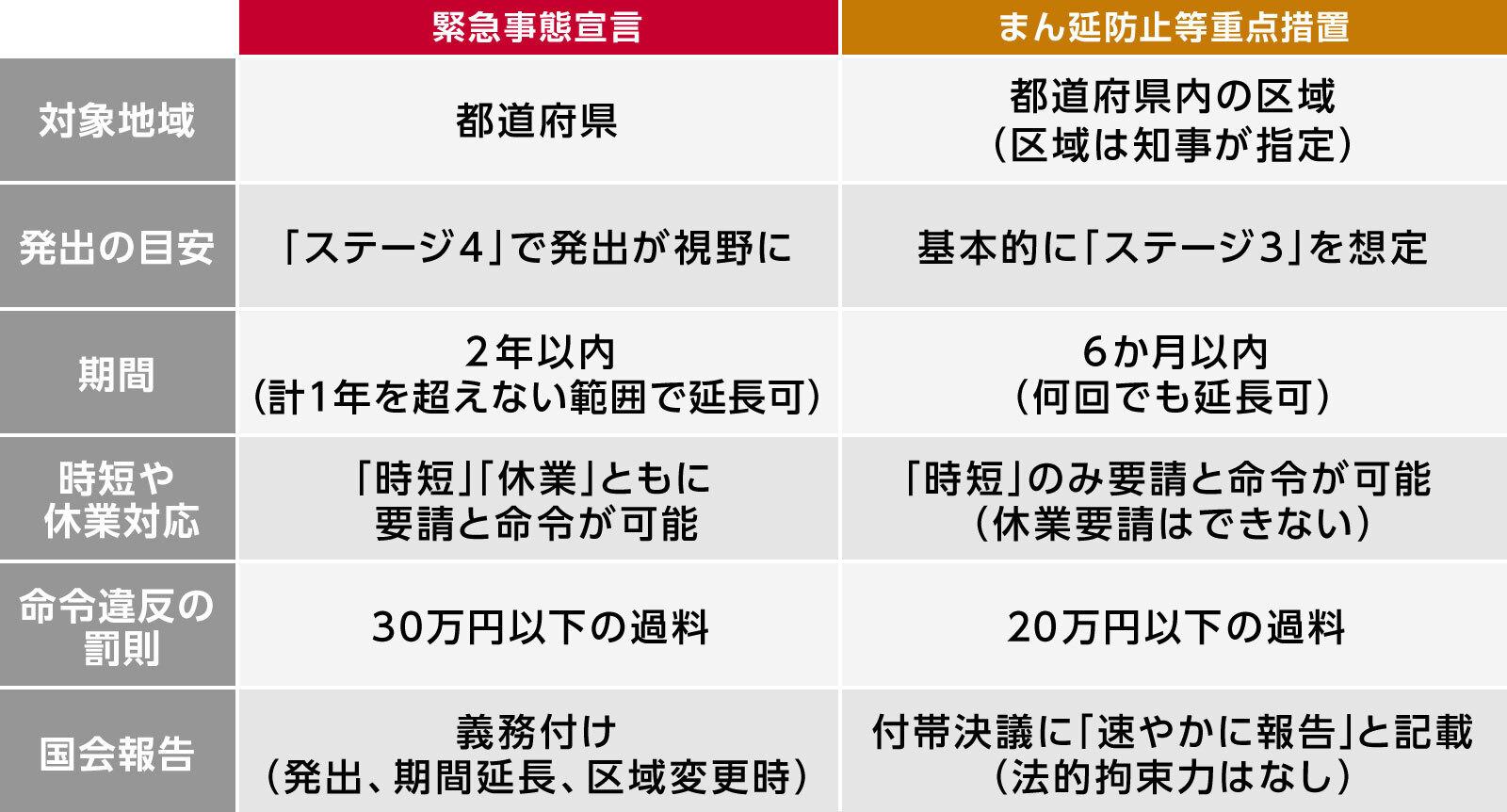 令和3年4月5日から5月5日まで大阪府より新型コロナ感染症『まん延防止措置』発令の要請に従い、この期間のライブ営業時間を変更もしくはライブの延期をいたします