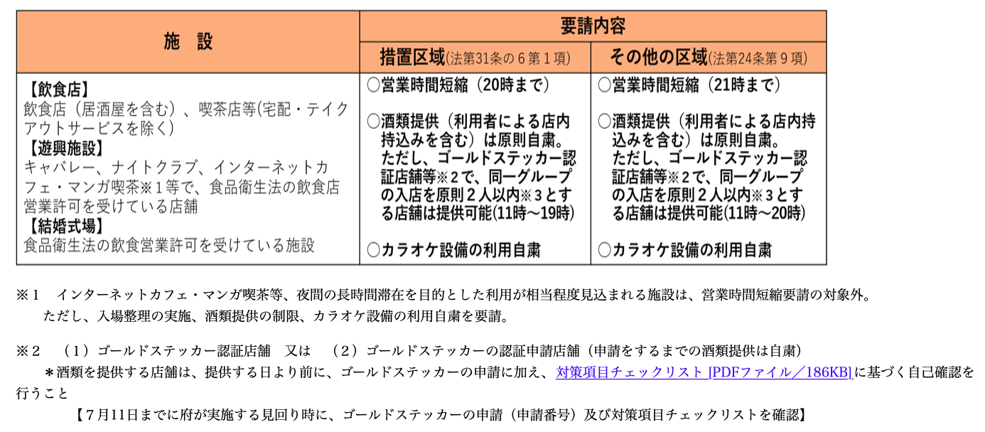 令和3年6月21日から7月11日まで大阪府より新型コロナ感染症『まん延防止措置』発令の要請に従い、この期間のライブ営業時間を変更いたします。