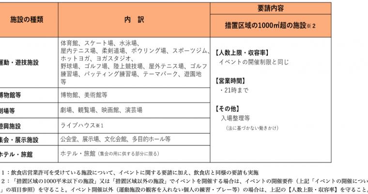 令和3年7月12日から8月22日まで大阪府より新型コロナ感染症『まん延防止措置』延長発令の要請に従い、この期間のライブ営業時間を変更いたします。